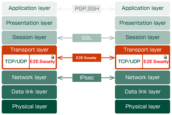 Security Business / Feature of E2E